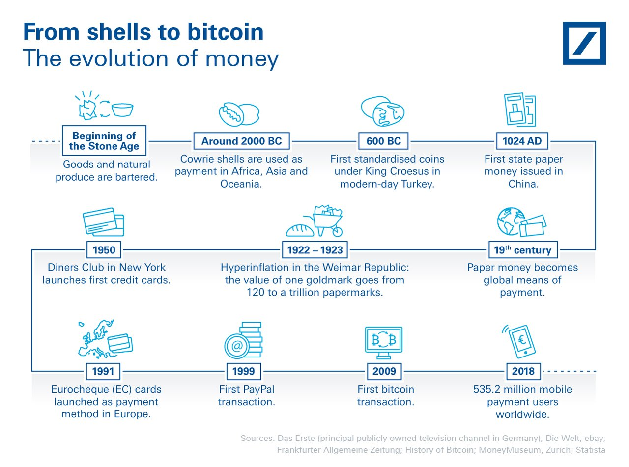 From shells to bitcoin