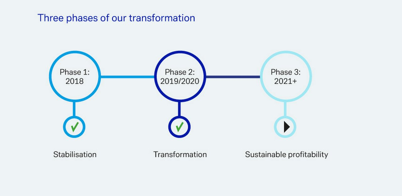 Three-phases-of-transformation.JPG