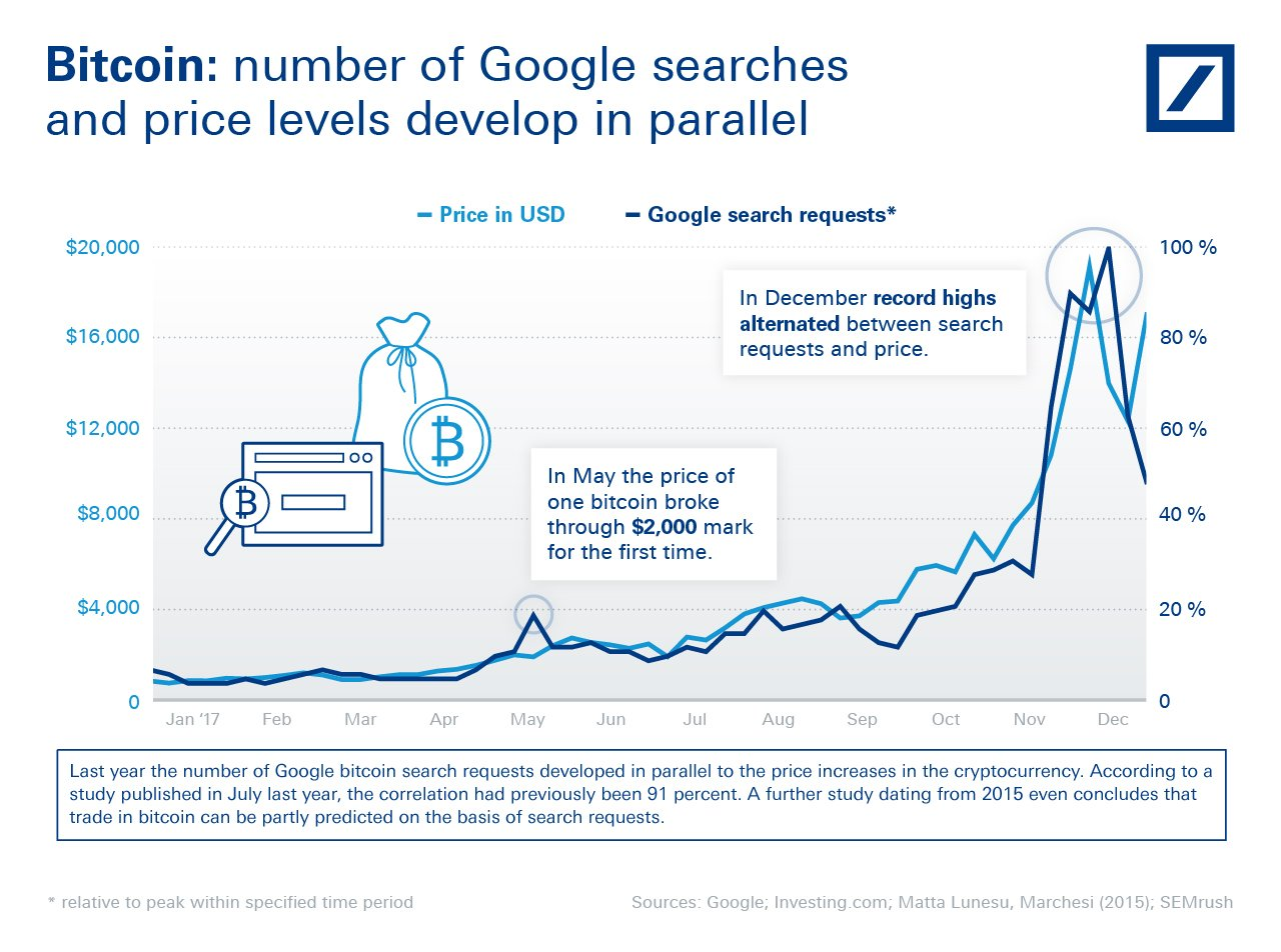 Bitcoin: number of Google searches and price levels develop in parallel