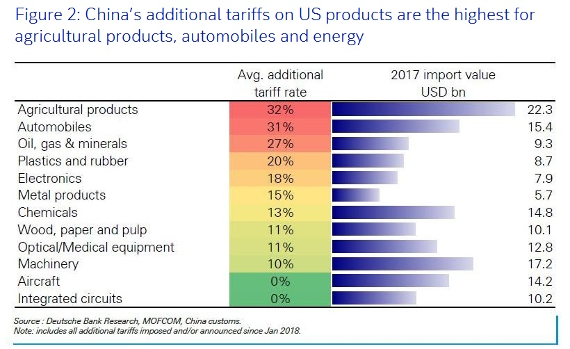 Figure 2: China's additional tariffs on US products are the highest for agricultural products, autos and energy