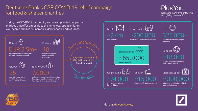 Corona Food & Shelter Campaing Infographics
