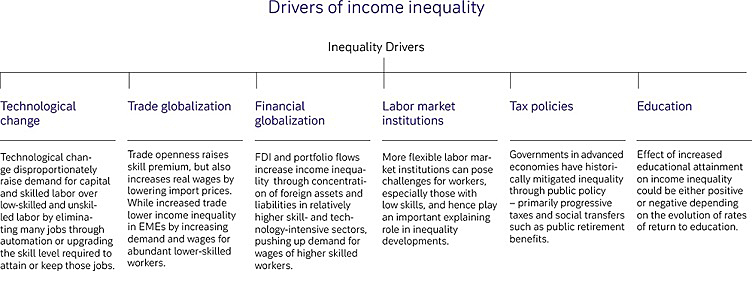 Drivers of income inequality